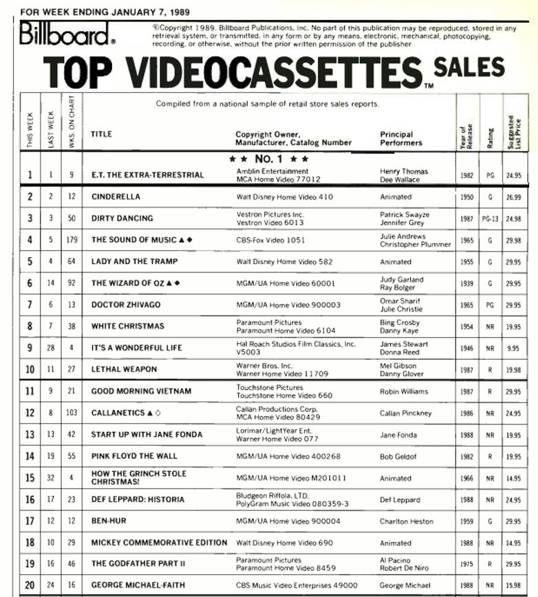 vhs sales jan 7 1989